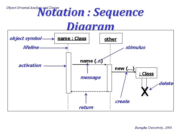 Notation : Sequence Diagram Object-Oriented Analysis and Design object symbol name : Class lifeline