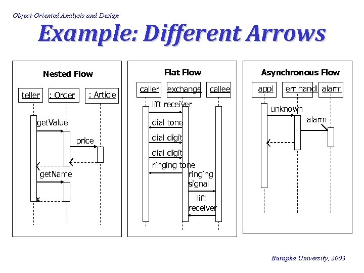 Object-Oriented Analysis and Design Example: Different Arrows Flat Flow Nested Flow teller : Order