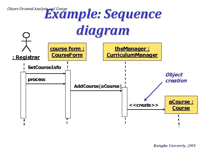 Example: Sequence diagram Object-Oriented Analysis and Design : Registrar course form : Course. Form