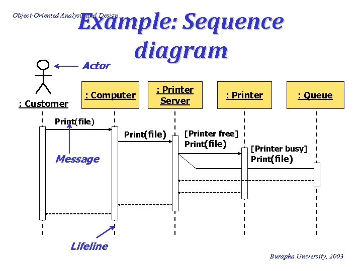 Example: Sequence diagram Actor Object-Oriented Analysis and Design : Customer : Computer : Printer