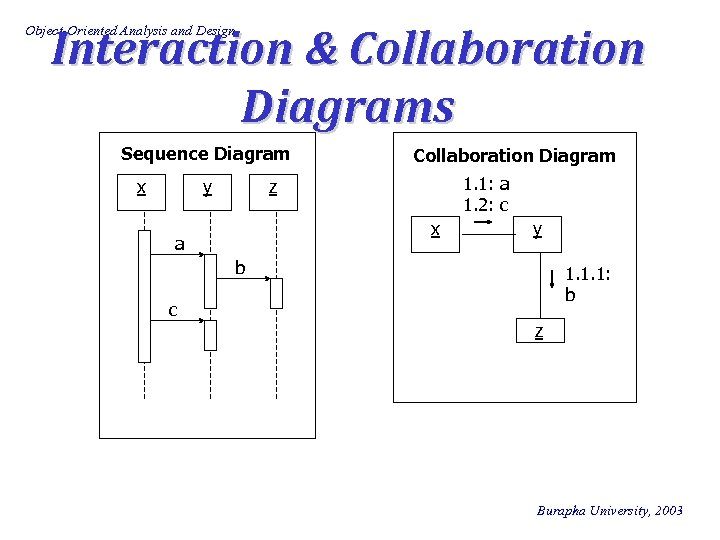 Interaction & Collaboration Diagrams Object-Oriented Analysis and Design Sequence Diagram x y Collaboration Diagram