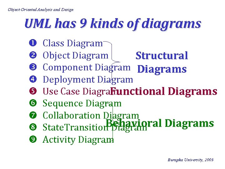 Object-Oriented Analysis and Design UML has 9 kinds of diagrams Class Diagram Object Diagram