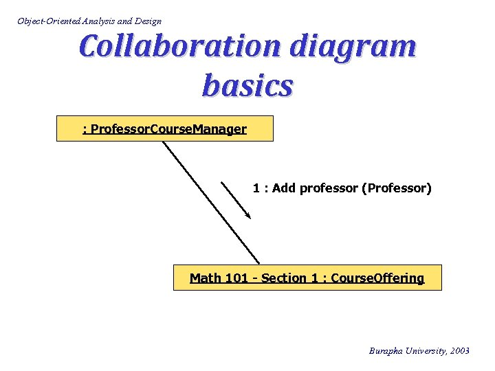 Object-Oriented Analysis and Design Collaboration diagram basics : Professor. Course. Manager 1 : Add