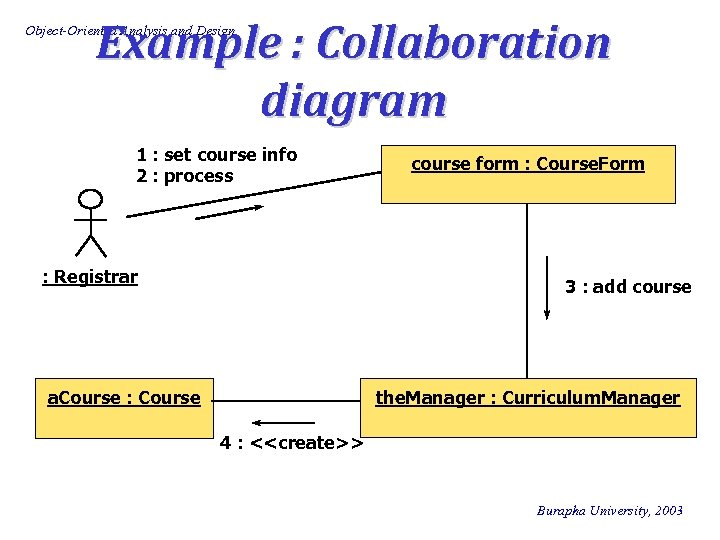 Example : Collaboration diagram Object-Oriented Analysis and Design 1 : set course info 2