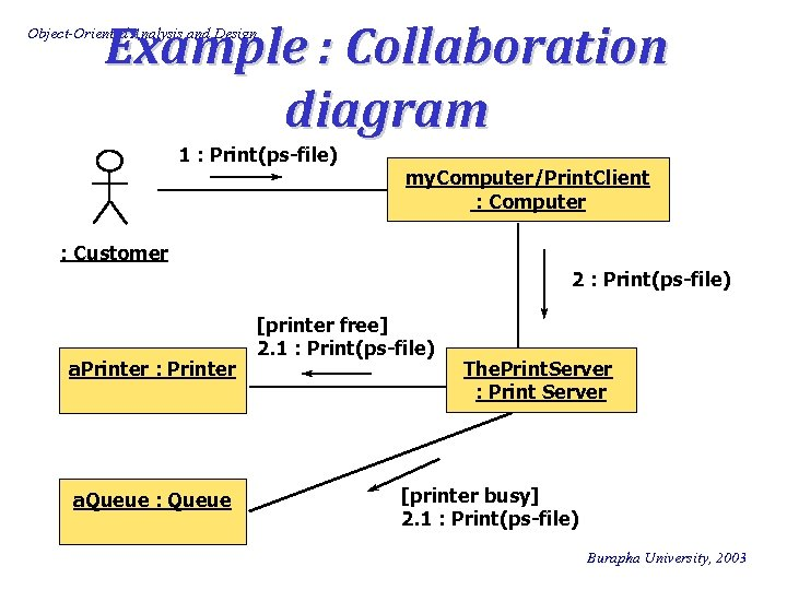 Example : Collaboration diagram Object-Oriented Analysis and Design 1 : Print(ps-file) my. Computer/Print. Client