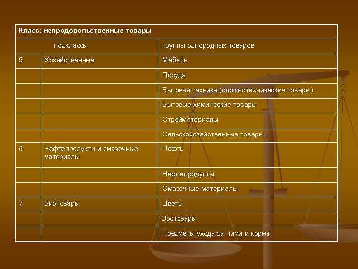 Табачные изделия продовольственные или непродовольственные diablo rosso сигареты купить