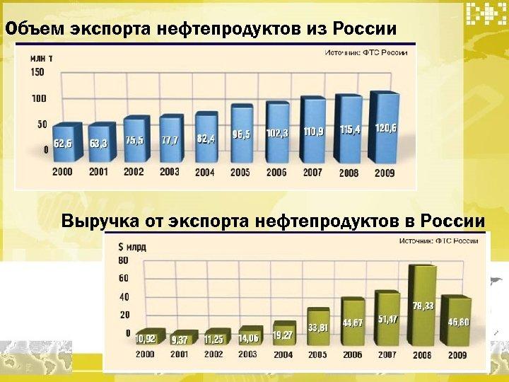 Объем экспорта нефтепродуктов из России Выручка от экспорта нефтепродуктов в России