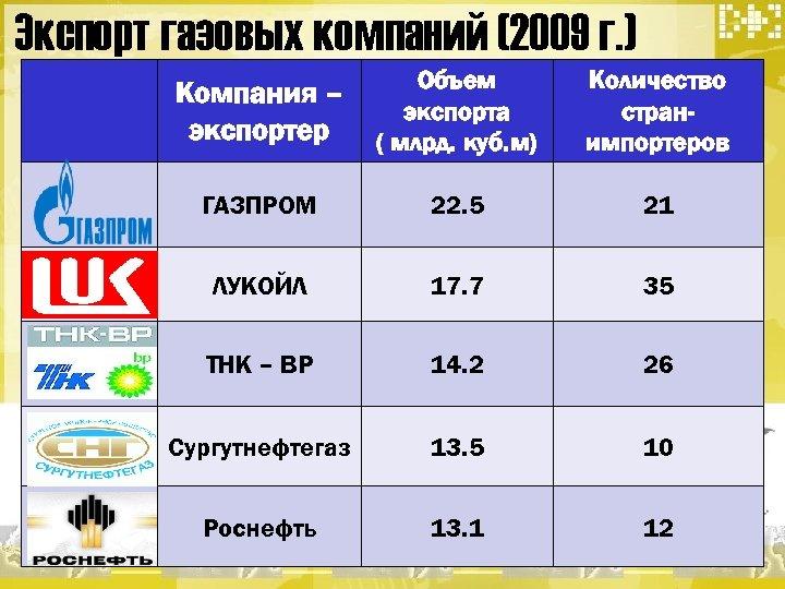 Экспорт газовых компаний (2009 г. ) Компания – экспортер Объем экспорта ( млрд. куб.