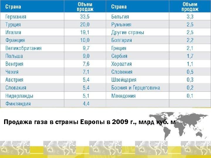Продажа газа в страны Европы в 2009 г. , млрд куб. м