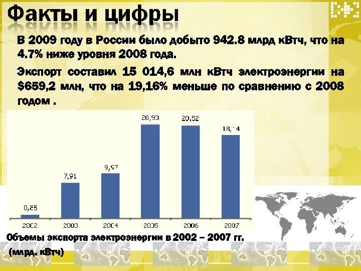 В 2009 году в России было добыто 942. 8 млрд к. Втч, что на