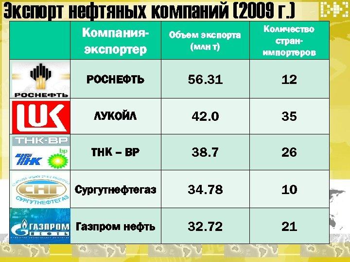 Экспорт нефтяных компаний (2009 г. ) Компанияэкспортер Объем экспорта (млн т) Количество странимпортеров РОСНЕФТЬ