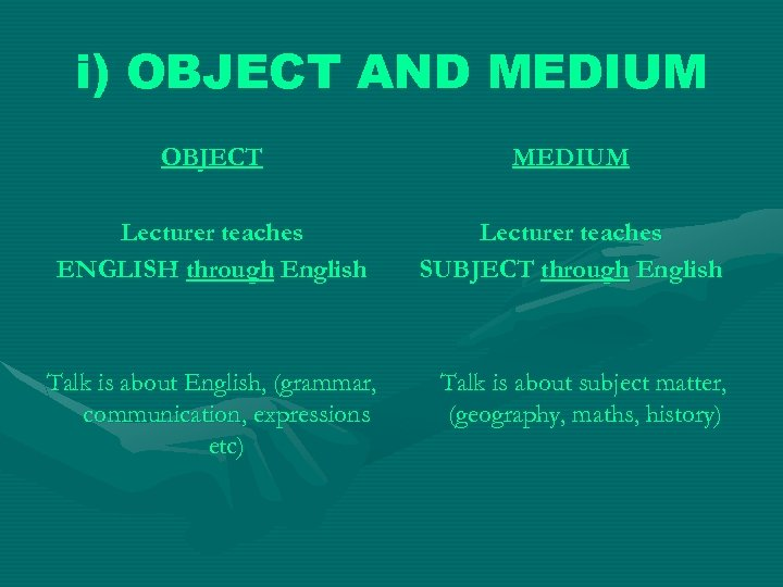 i) OBJECT AND MEDIUM OBJECT MEDIUM Lecturer teaches ENGLISH through English Lecturer teaches SUBJECT