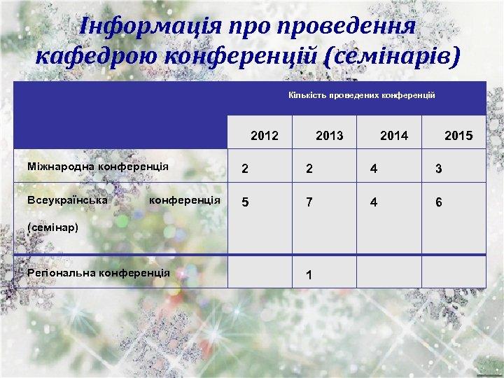 Інформація проведення кафедрою конференцій (семінарів) Кількість проведених конференцій 2012 2013 2014 2015 Міжнародна конференція