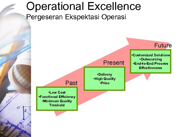 Operational Excellence Pergeseran Ekspektasi Operasi Future Present Past • Low Cost • Functional Efficiency