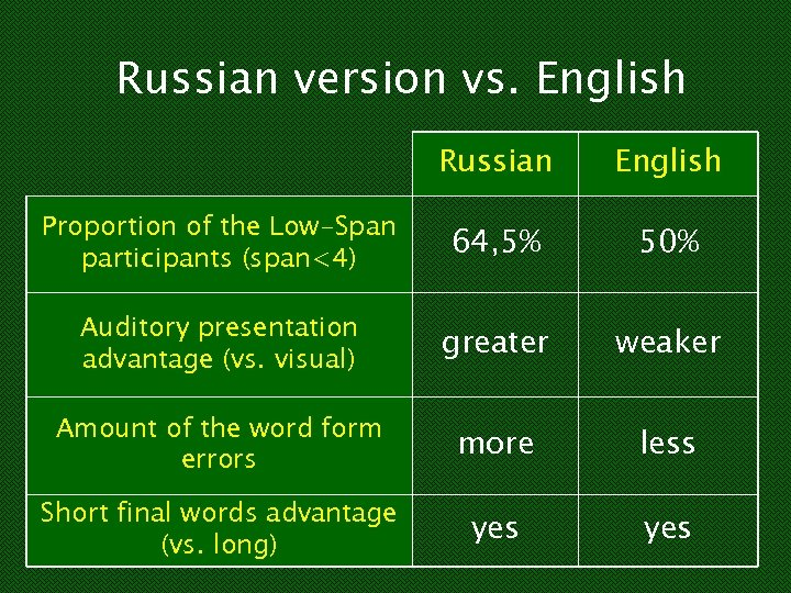 Russian version vs. English Russian English Proportion of the Low-Span participants (span<4) 64, 5%
