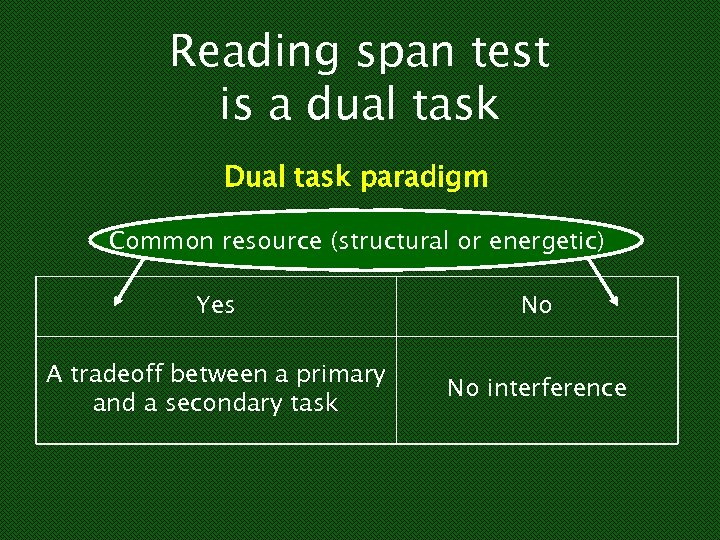Reading span test is a dual task Dual task paradigm Common resource (structural or