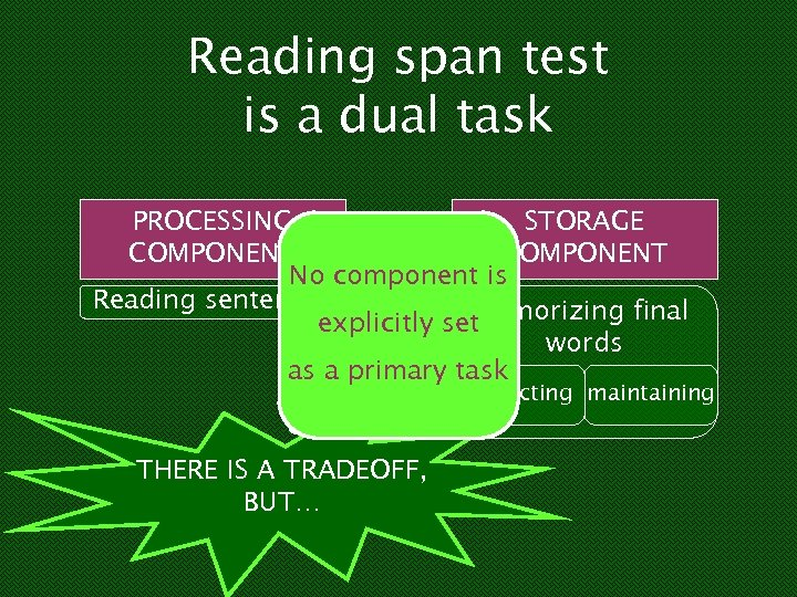 Reading span test is a dual task + PROCESSING STORAGE COMPONENT Which No component