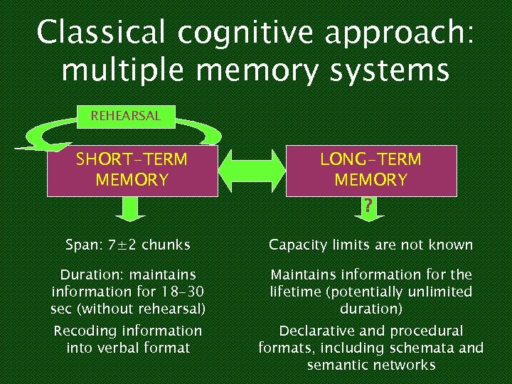Classical cognitive approach: multiple memory systems REHEARSAL SHORT-TERM MEMORY LONG-TERM MEMORY ? Span: 7±