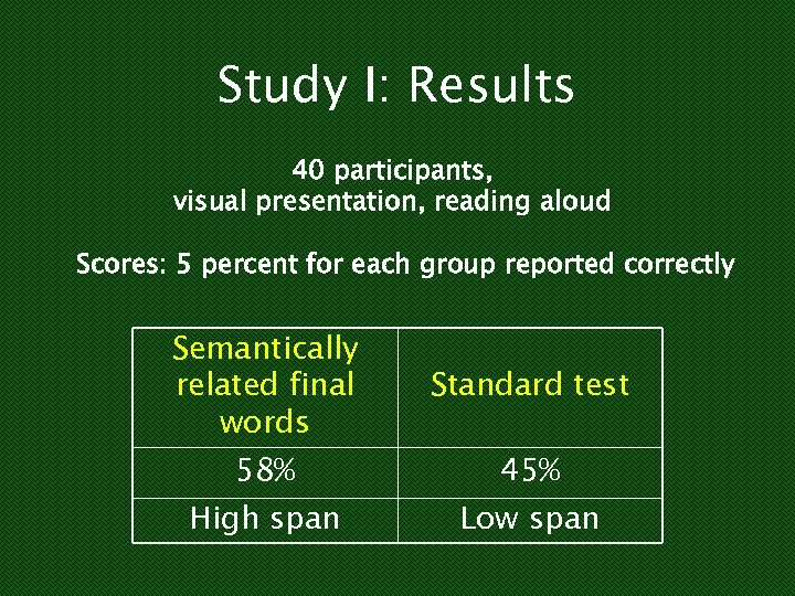 Study I: Results 40 participants, visual presentation, reading aloud Scores: 5 percent for each