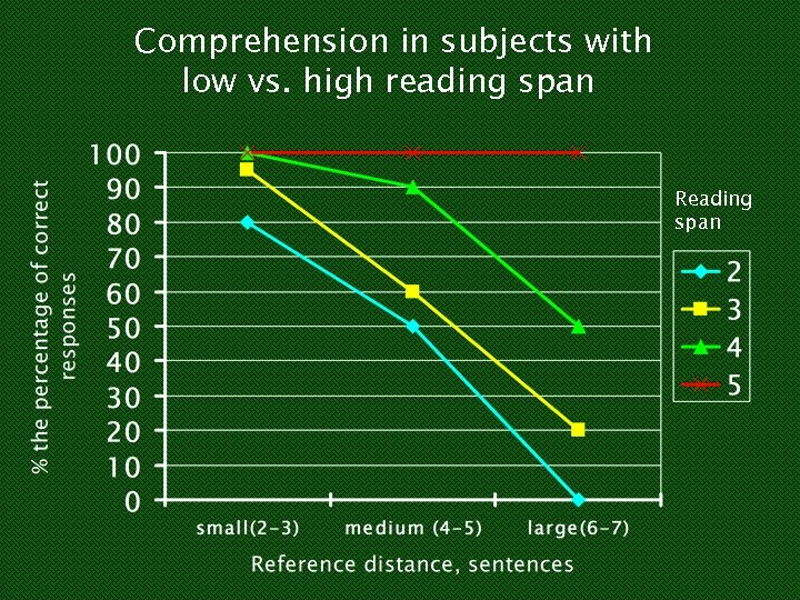 Comprehension in subjects with low vs. high reading span Reading span