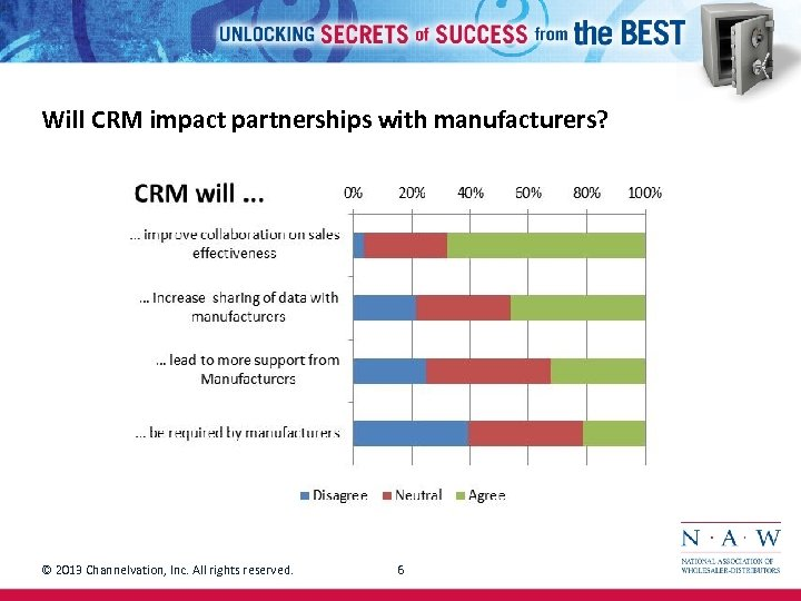 Will CRM impact partnerships with manufacturers? © 2013 Channelvation, Inc. All rights reserved. 6