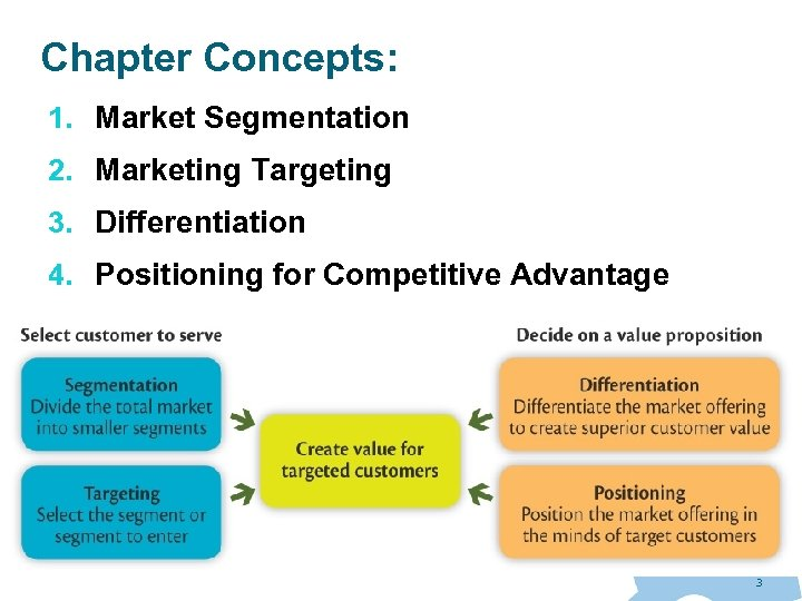 Chapter Concepts: 1. Market Segmentation 2. Marketing Targeting 3. Differentiation 4. Positioning for Competitive