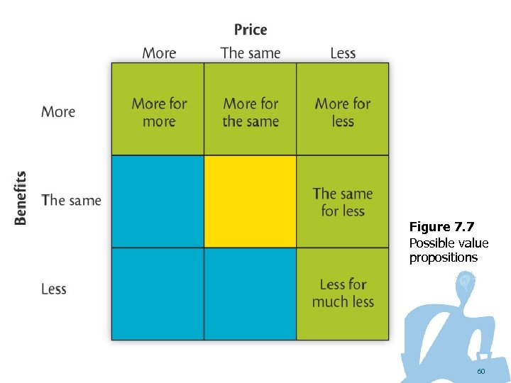 Figure 7. 7 Possible value propositions 60