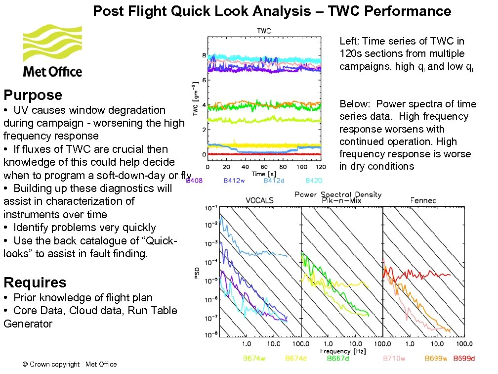 Post Flight Quick Look Analysis – TWC Performance Left: Time series of TWC in