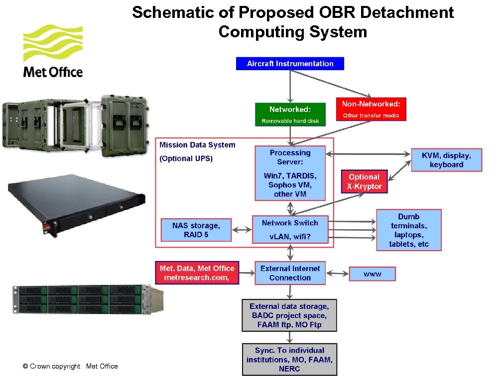 Schematic of Proposed OBR Detachment Computing System © Crown copyright Met Office
