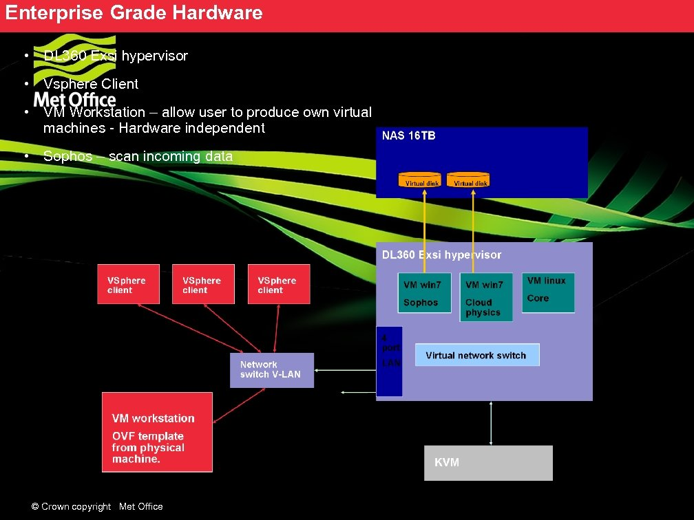 Enterprise Grade Hardware • DL 360 Exsi hypervisor • Vsphere Client • VM Workstation