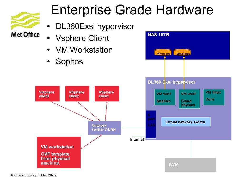 Enterprise Grade Hardware • • DL 360 Exsi hypervisor Vsphere Client VM Workstation Sophos