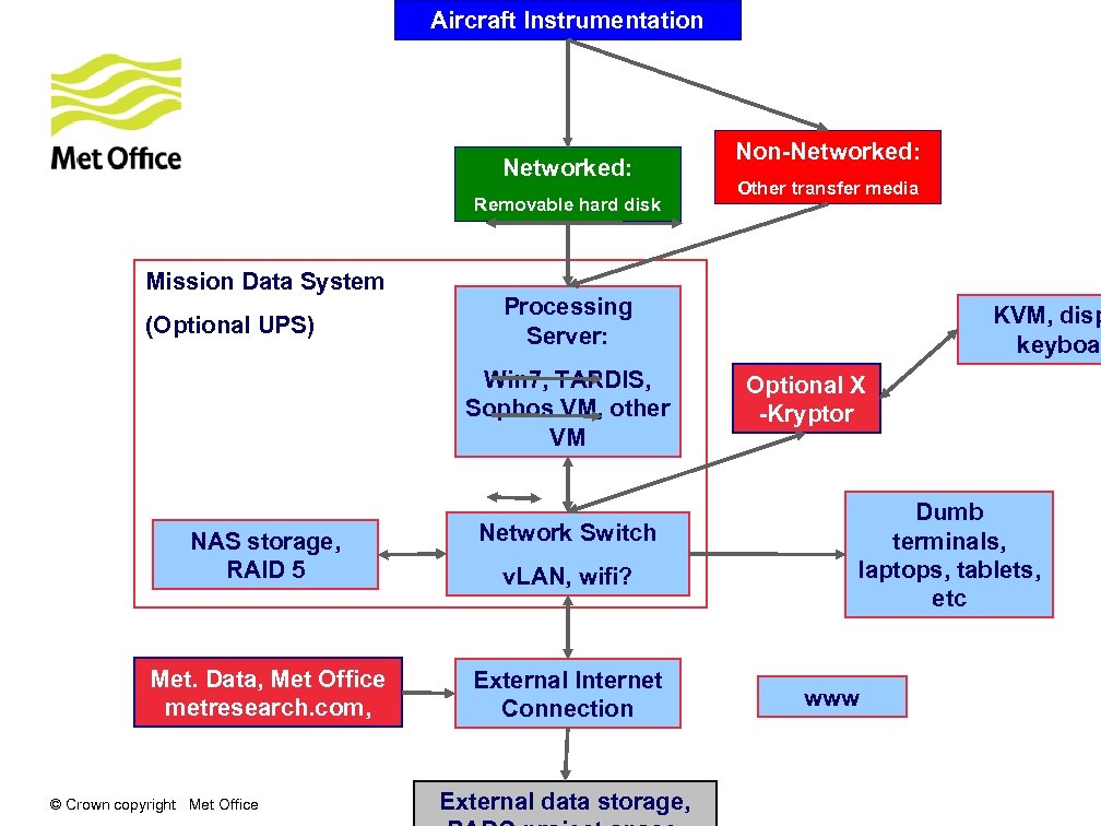Aircraft Instrumentation Networked: Removable hard disk Mission Data System (Optional UPS) Other transfer media