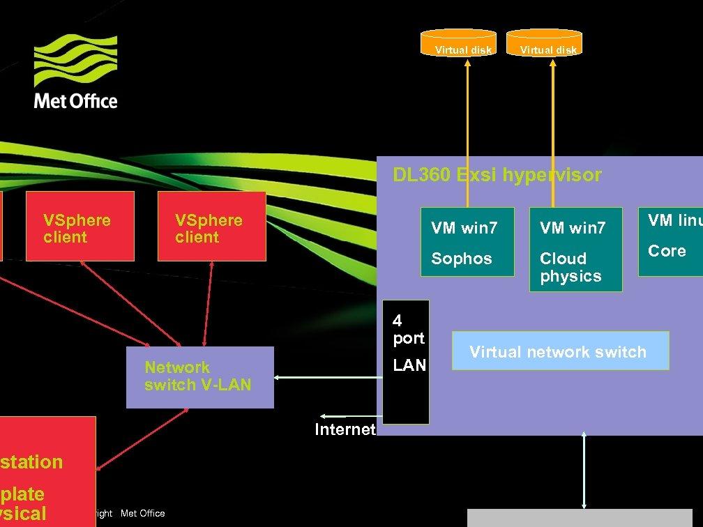 Virtual disk DL 360 Exsi hypervisor VSphere client 4 port LAN Network switch V-LAN