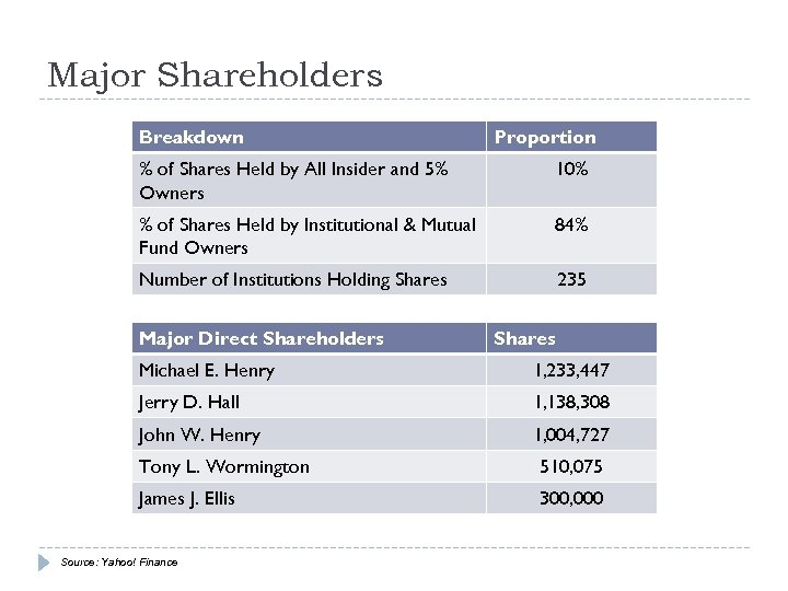 Major Shareholders Breakdown Proportion % of Shares Held by All Insider and 5% Owners