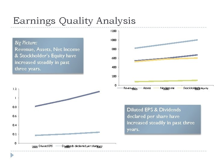 Earnings Quality Analysis 1200 Big Picture: Revenue, Assets, Net Income & Stockholder's Equity have