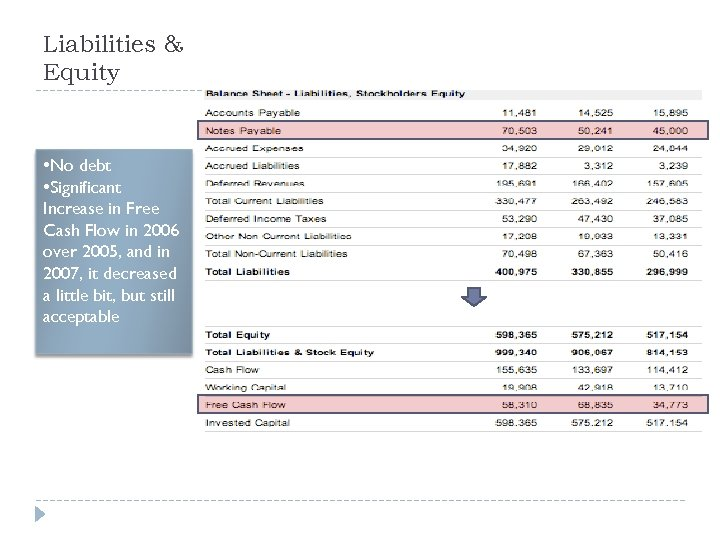 Liabilities & Equity • No debt • Significant Increase in Free Cash Flow in