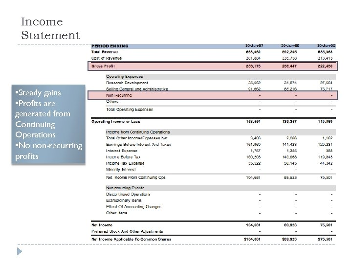 Income Statement • Steady gains • Profits are generated from Continuing Operations • No