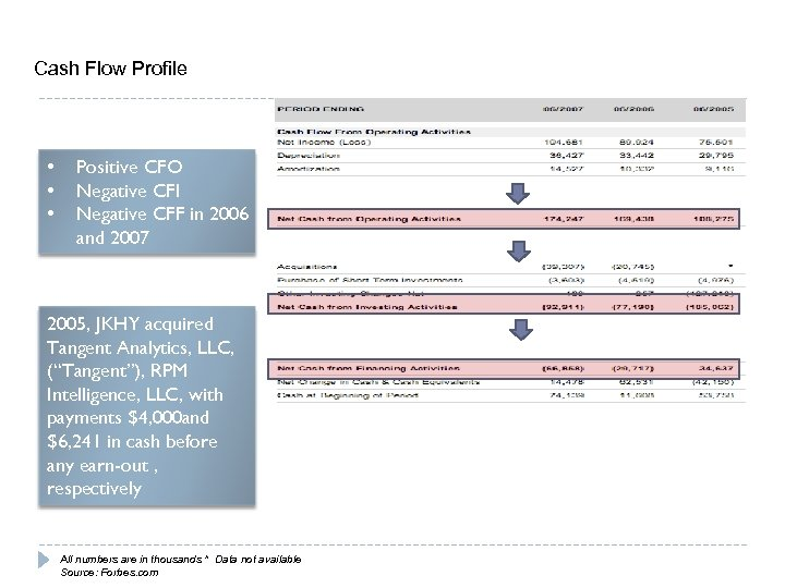 Cash Flow Profile • • • Positive CFO Negative CFI Negative CFF in 2006