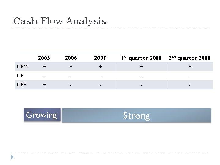 Cash Flow Analysis 2005 2006 2007 1 st quarter 2008 2 nd quarter 2008