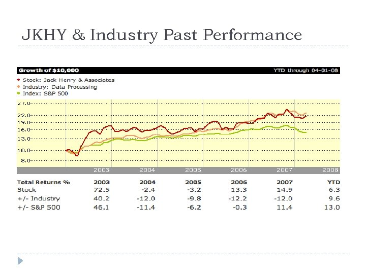 JKHY & Industry Past Performance