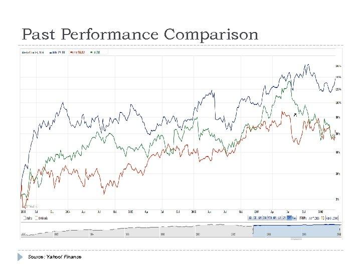 Past Performance Comparison Source: Yahoo! Finance