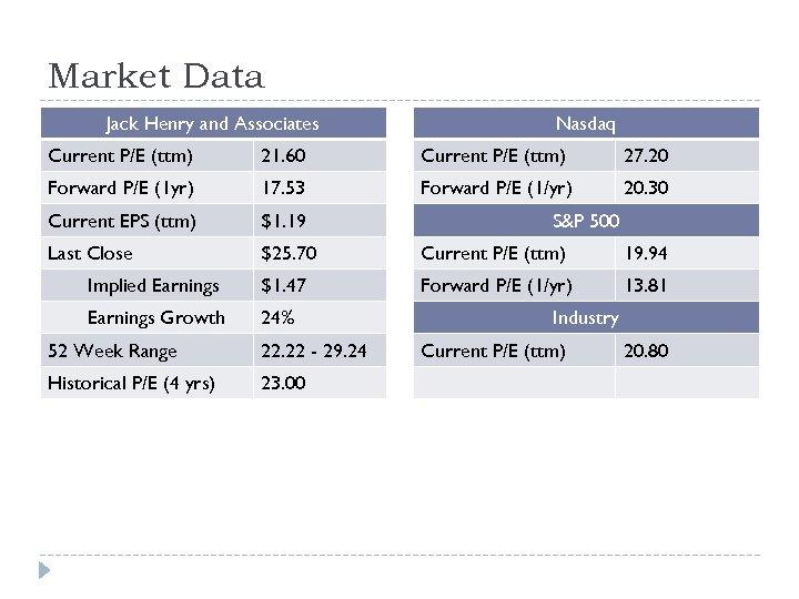 Market Data Jack Henry and Associates Nasdaq Current P/E (ttm) 21. 60 Current P/E