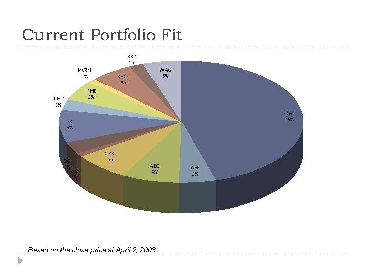 Current Portfolio Fit SRZ 2% MVSN 1% WAG 5% SRCL 6% KMB 5% JKHY
