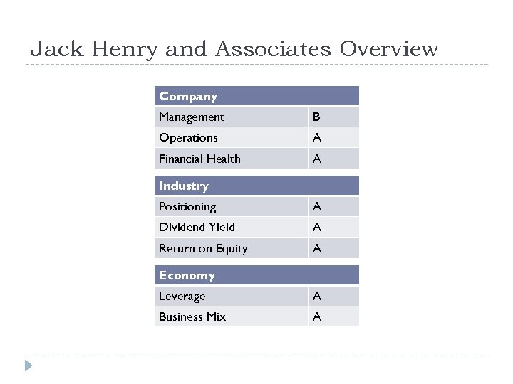 Jack Henry and Associates Overview Company Management B Operations A Financial Health A Industry