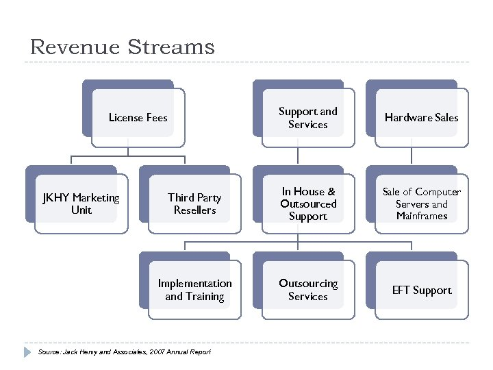 Revenue Streams Support and Services Hardware Sales Third Party Resellers In House & Outsourced