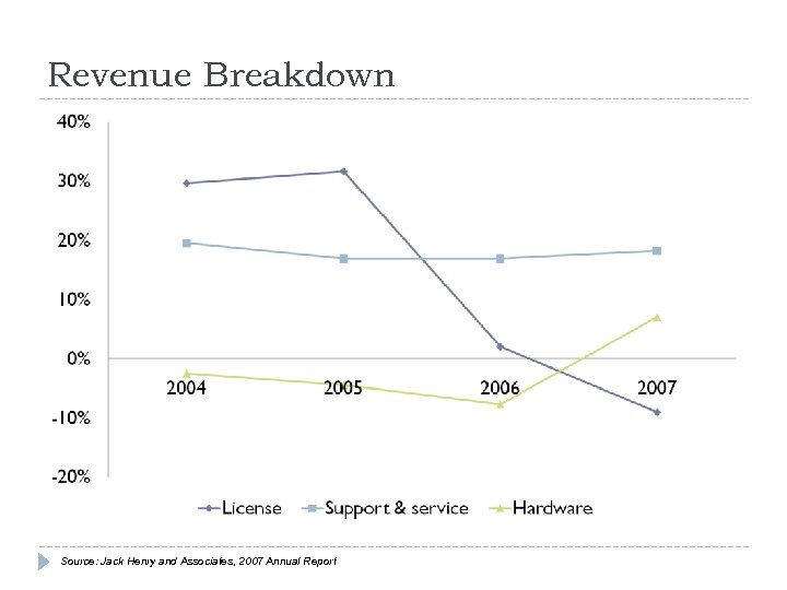 Revenue Breakdown Source: Jack Henry and Associates, 2007 Annual Report
