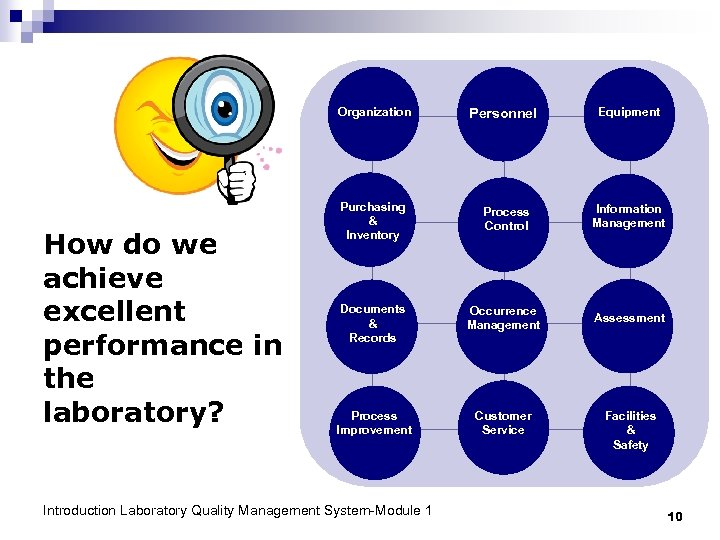 Organization How do we achieve excellent performance in the laboratory? Personnel Equipment Purchasing &