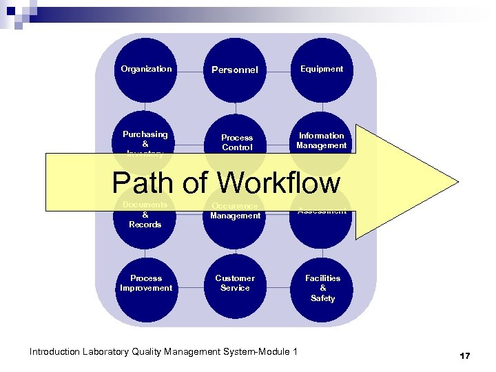 Organization Purchasing & Inventory Personnel Process Control Equipment Information Management Path of Workflow Documents