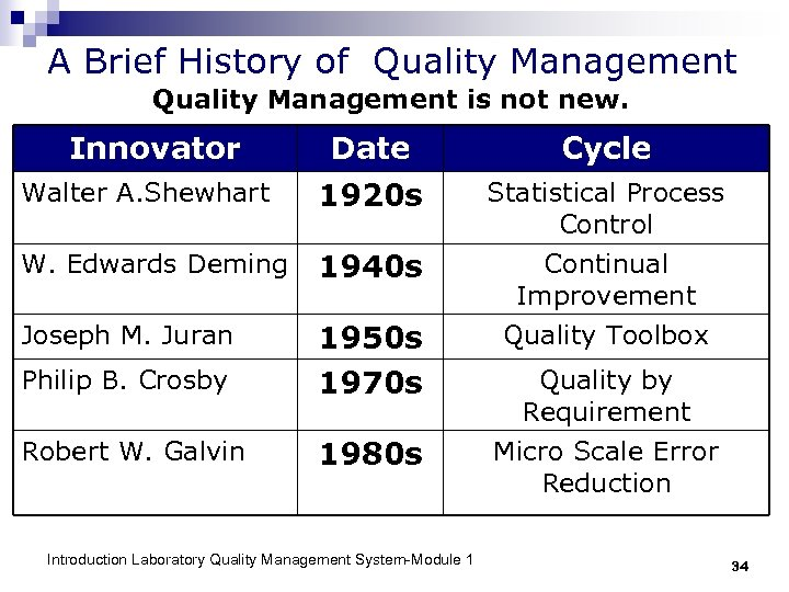 A Brief History of Quality Management is not new. Innovator Date Cycle Walter A.