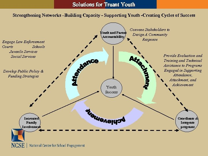 Solutions for Truant Youth Strengthening Networks –Building Capacity - Supporting Youth -Creating Cycles of
